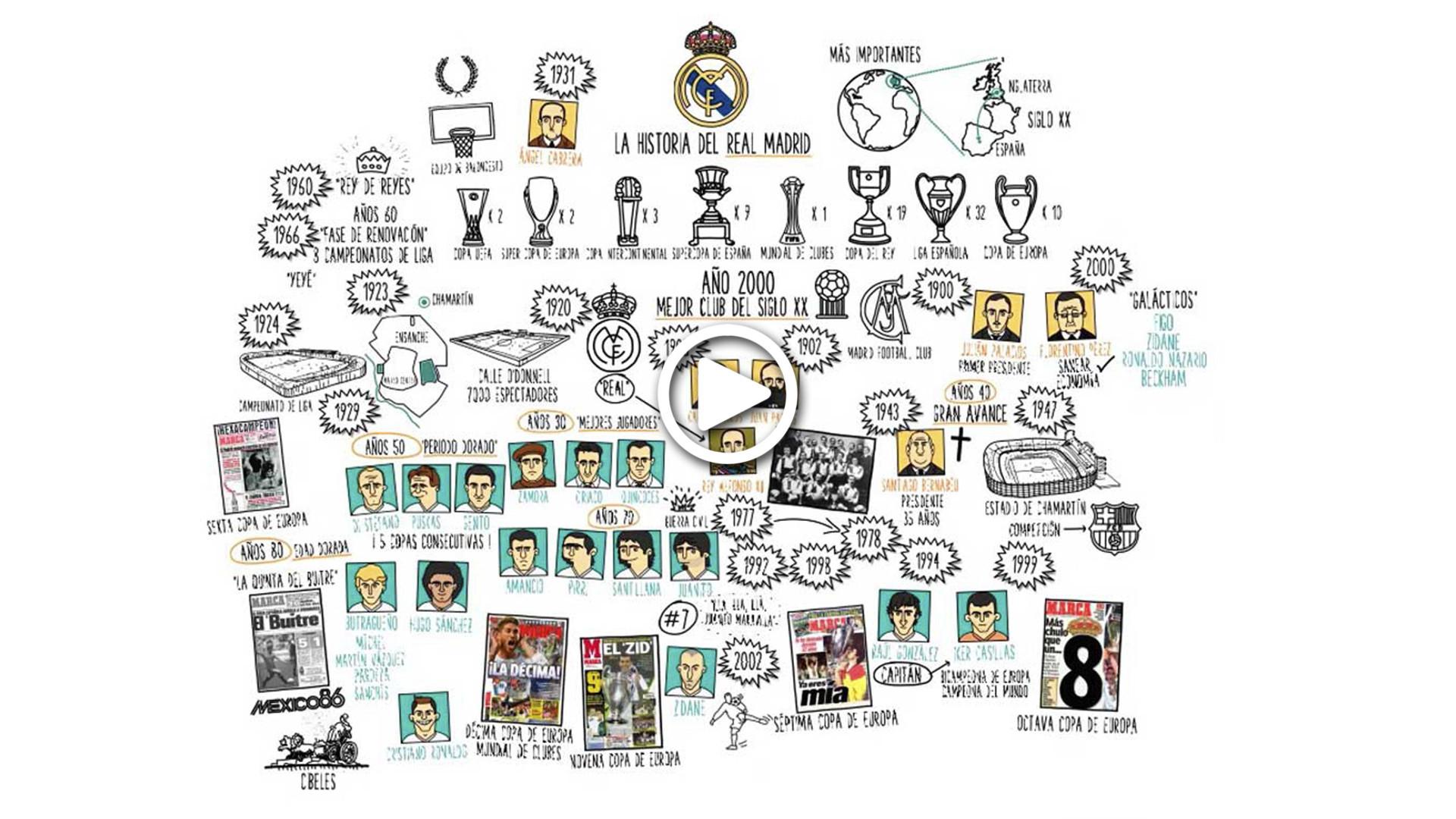 Academia Play: la mano que dibuja la Historia